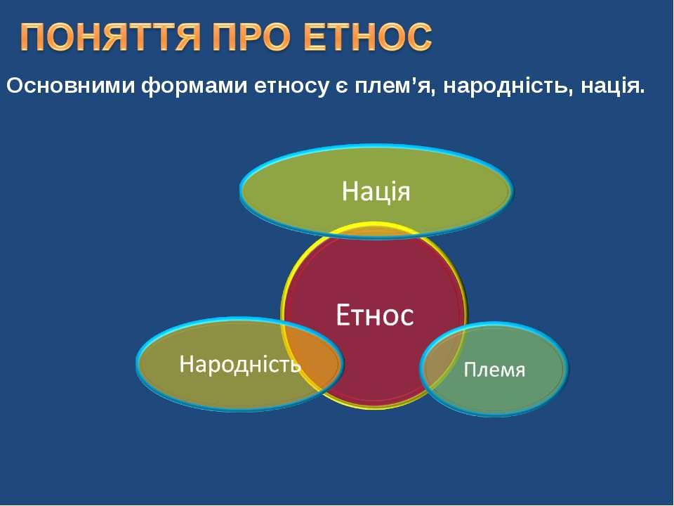 Основними формами етносу єплем'я, народність, нація.