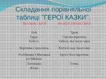 """Складання порівняльної таблиці """"ГЕРОЇ КАЗКИ"""". РЕАЛЬНІ ГЕРОЇ ФАНТАСТИЧНІ ГЕРОЇ..."""