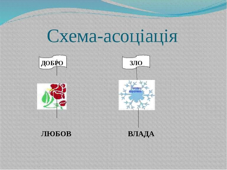 Схема-асоціація ДОБРО ЗЛО ЛЮБОВ ВЛАДА Герда Снігова королева