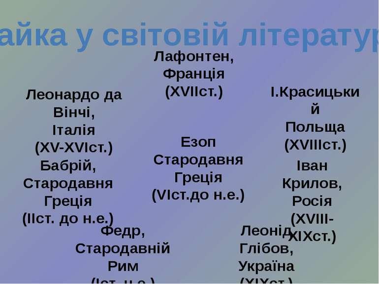 Байка у світовій літературі Езоп Стародавня Греція (VІст.до н.е.) Лафонтен, Ф...