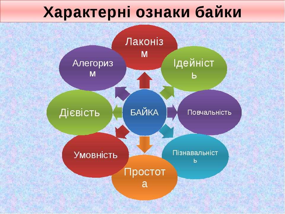 Характерні ознаки байки БАЙКА Лаконізм Ідейність Повчальність Пізнавальність ...