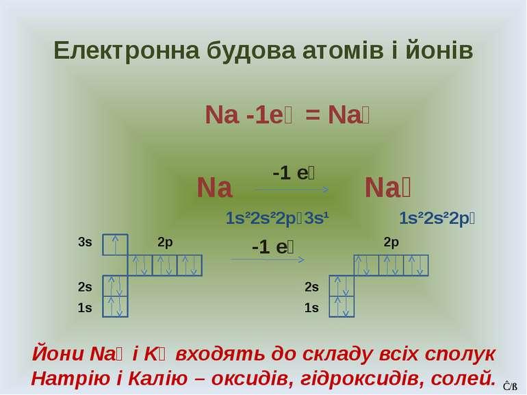Електронна будова атомів і йонів Na -1e⁻ = Na⁺ Na Na⁺ 1s²2s²2p⁶3s¹ 1s²2s²2p⁶ ...