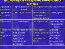 Диференціальний діагноз геморагічних діатезів