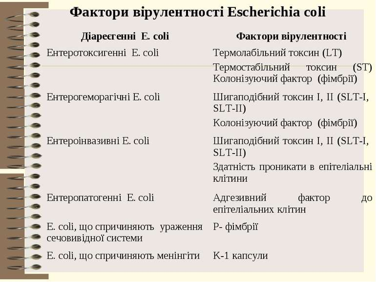Фактори вірулентності Escherichia coli Діареєгенні E. coli Фактори вірулентно...