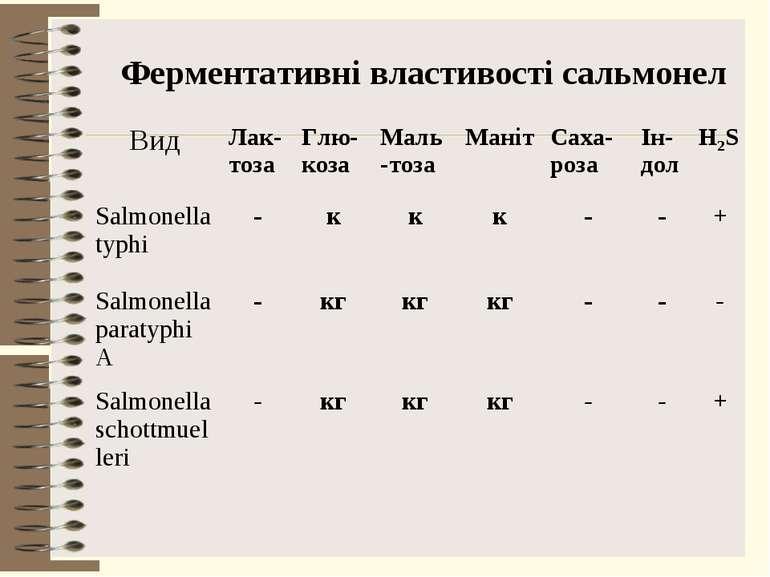 Ферментативні властивості сальмонел Вид Лак-тоза Глю-коза Маль-тоза Маніт Сах...