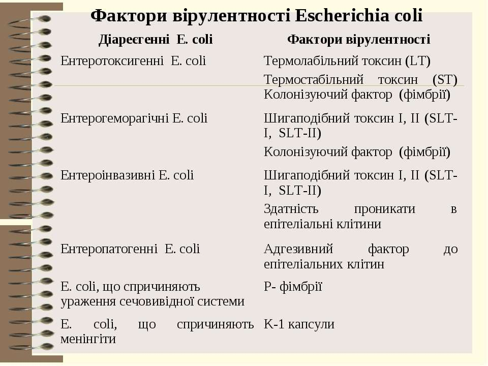 Фактори вірулентності Escherichia coli Діареєгенні E. coli Фактори вірулентно...
