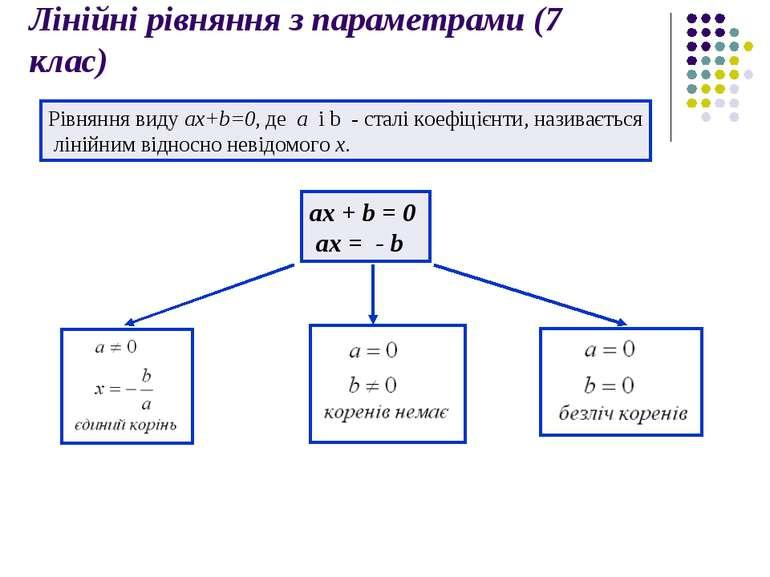 Лінійні рівняння з параметрами (7 клас) Рівняння виду ax+b=0, де a i b - стал...