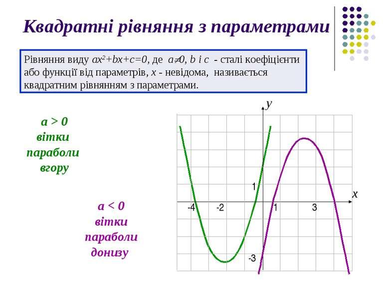 Квадратні рівняння з параметрами Рівняння виду ax2+bx+с=0, де a 0, b і с - ст...
