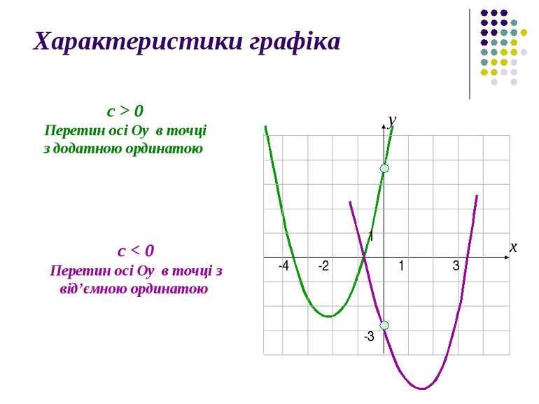 Характеристики графіка с > 0 Перетин осі Оу в точці з додатною ординатою с < ...