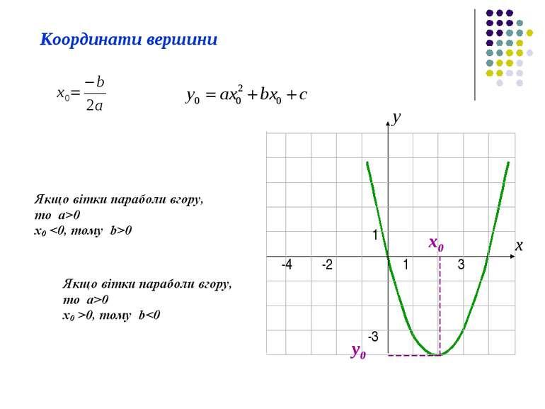 Координати вершини x0 y0