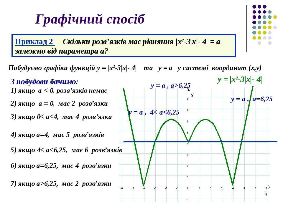 Графічний спосіб Приклад 2 Скільки розв'язків має рівняння |x2-3|х|- 4| = a з...