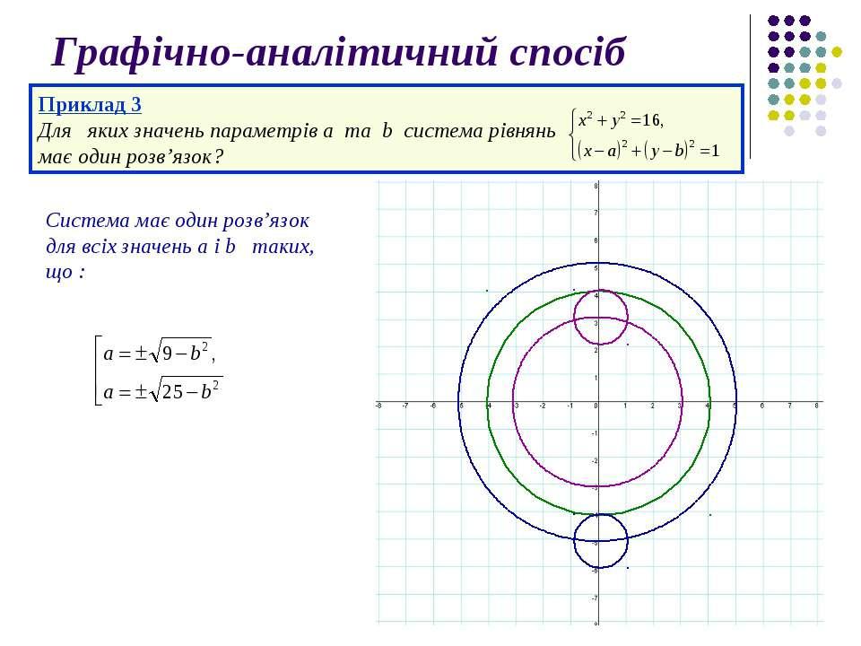 Графічно-аналітичний спосіб Приклад 3 Для яких значень параметрів а та b сист...