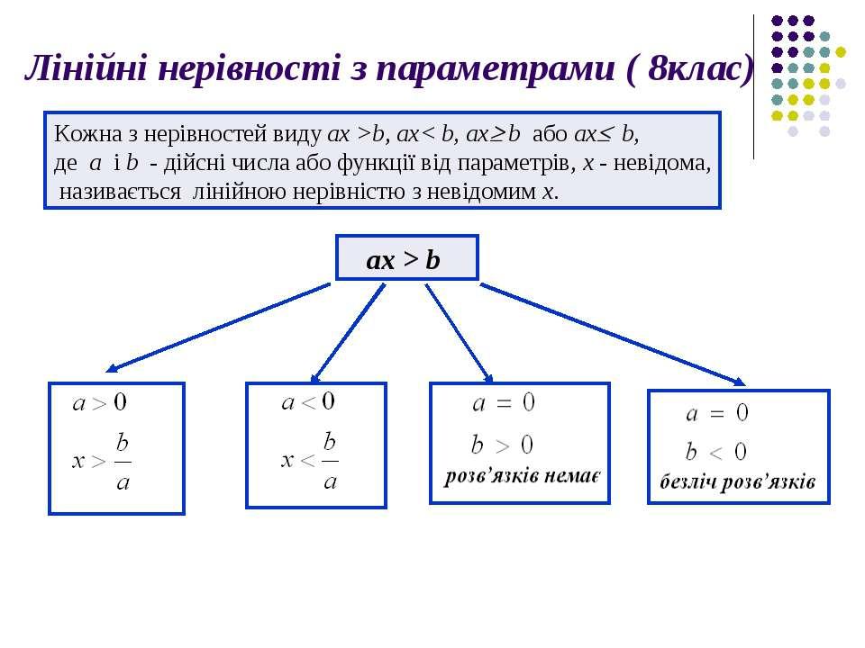 Лінійні нерівності з параметрами ( 8клас) Кожна з нерівностей виду ax >b, ax<...