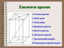 Елементи призми Основи призми Бічні грані Бічні ребра Вершини призми Висоти п...