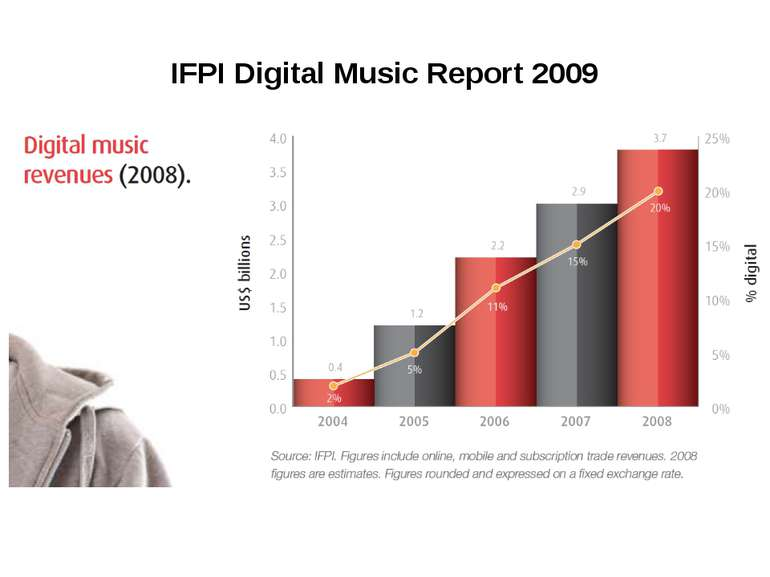 IFPI Digital Music Report 2009