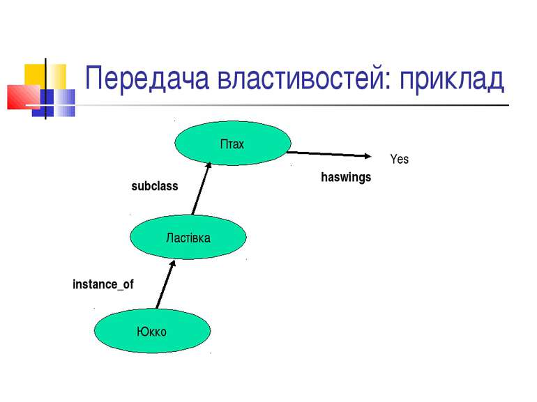 Передача властивостей: приклад Птах Ластівка Юкко Yes haswings subclass insta...
