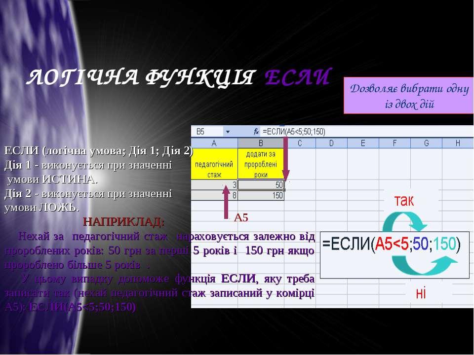 Дозволяє вибрати одну із двох дій ЕСЛИ (логічна умова; Дія 1; Дія 2) Дія 1 - ...