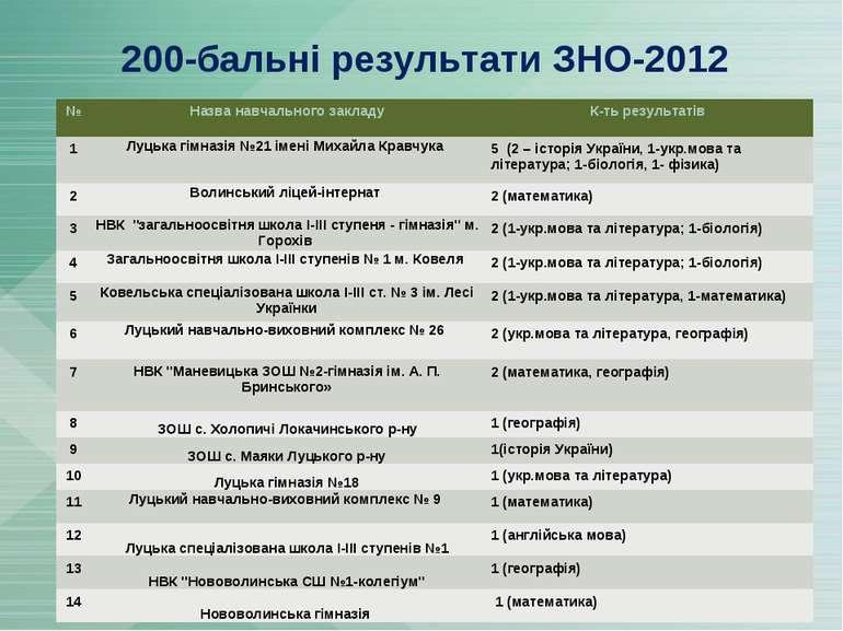 200-бальні результати ЗНО-2012