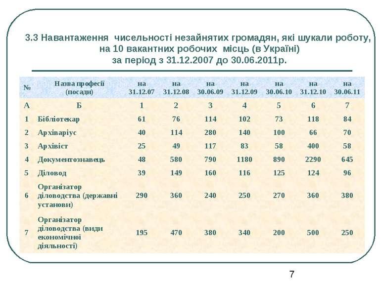 3.3 Навантаження чисельності незайнятих громадян, які шукали роботу, на 10 ва...