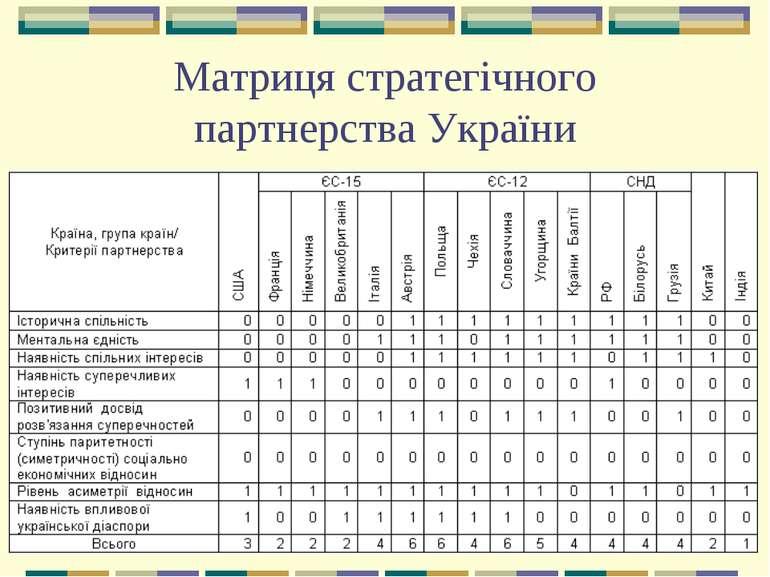 Матриця стратегічного партнерства України