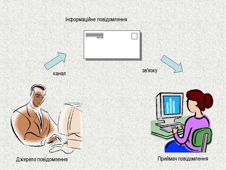 Джерело повідомлення Приймач повідомлення Інформаційне повідомлення канал зв'...