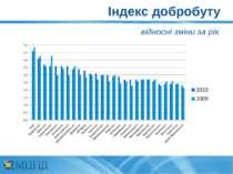 Індекс добробуту відносні зміни за рік