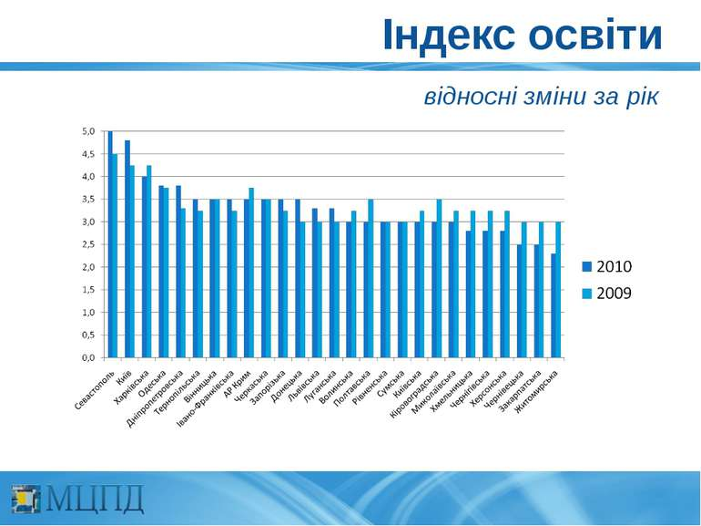 Індекс освіти відносні зміни за рік