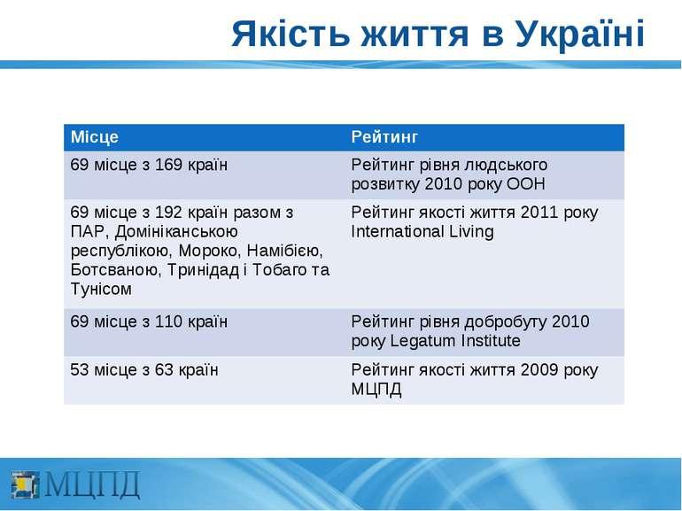 Якість життя в Україні Місце Рейтинг 69 місце з 169 країн Рейтинг рівня людсь...