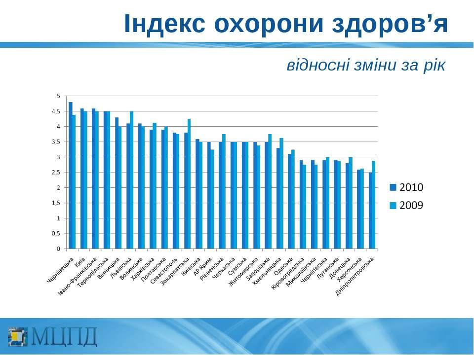 Індекс охорони здоров'я відносні зміни за рік