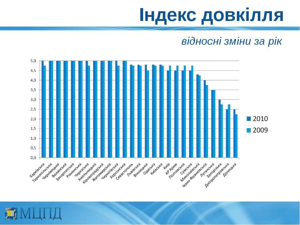 Індекс довкілля відносні зміни за рік