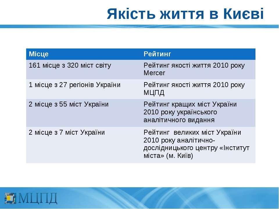 Якість життя в Києві Місце Рейтинг 161 місце з 320 міст світу Рейтинг якості ...