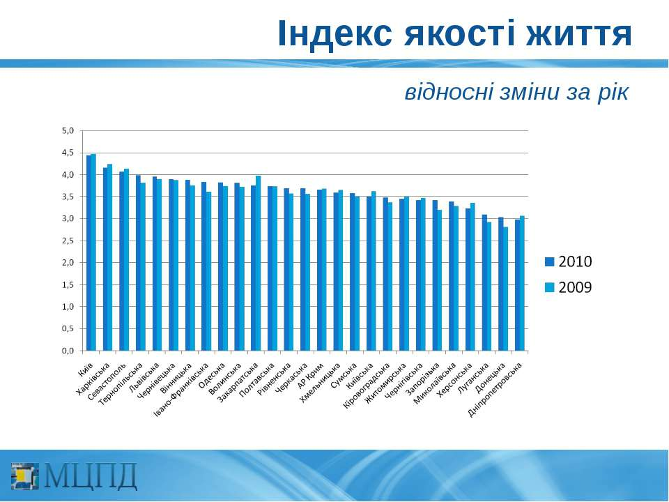 Індекс якості життя відносні зміни за рік