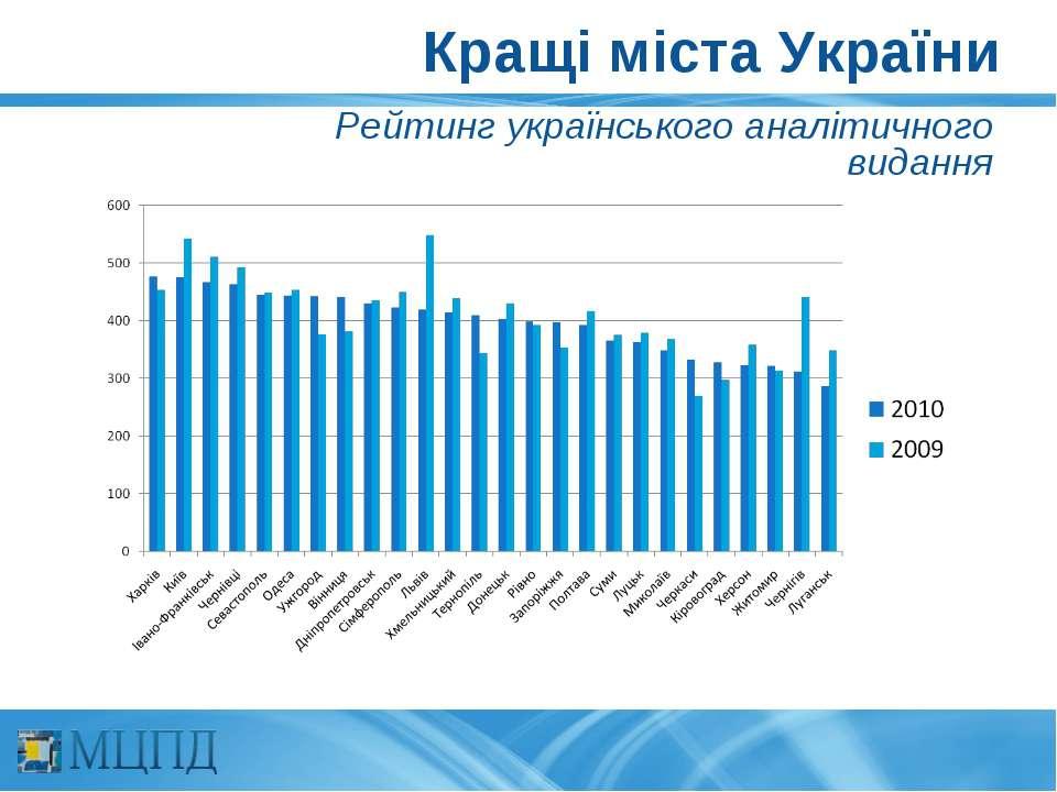 Кращі міста України Рейтинг українського аналітичного видання