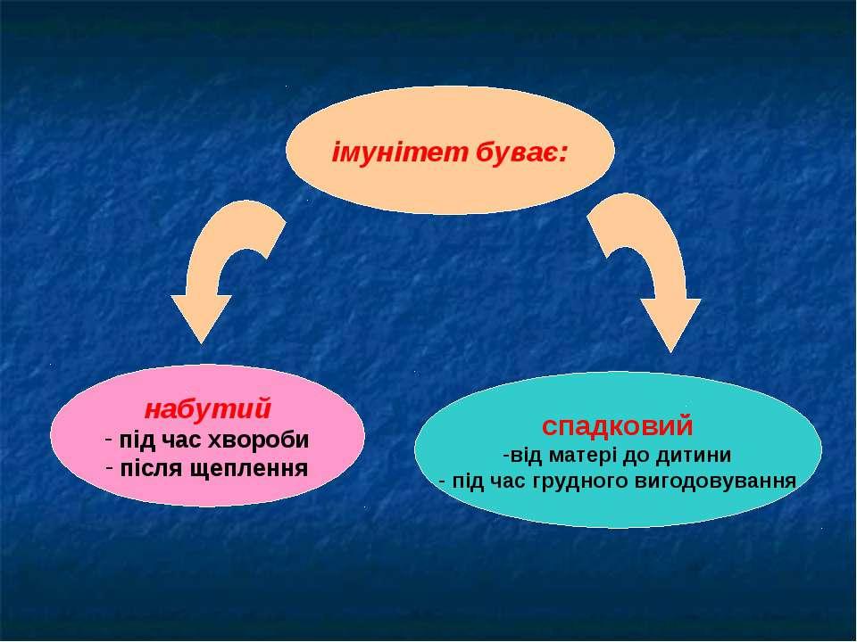 імунітет буває: набутий під час хвороби після щеплення спадковий від матері д...