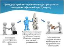Фаза 3. Розробка проекту Програми Процедура прийняття рішення щодо Програми т...