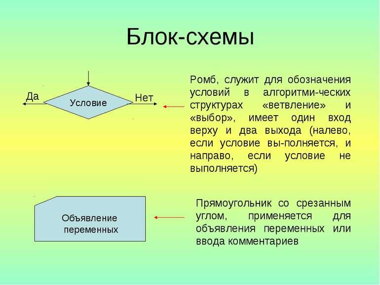 Блок-схемы Условие Да Нет Ромб, служит для обозначения условий в алгоритми че...