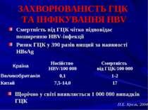 ЗАХВОРЮВАНІСТЬ ГЦК ТА ІНФІКУВАННЯ HBV Смертність від ГЦК чітко відповідає пош...