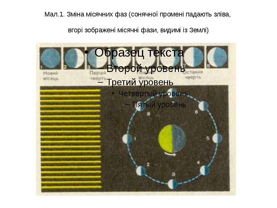 Мал.1. Зміна місячних фаз (сонячної промені падають зліва, вгорі зображені мі...
