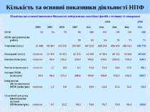 Кількість та основні показники діяльності НПФ
