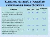 Кількість компаній з управління активами та банків зберігачів Показник 2006 2...