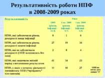 Результативність роботи НПФ в 2008-2009 роках