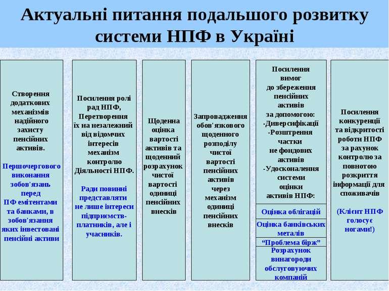 Актуальні питання подальшого розвитку системи НПФ в Україні Створення додатко...