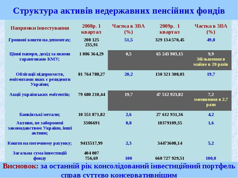 Структура активів недержавних пенсійних фондів Висновок: за останній рік конс...