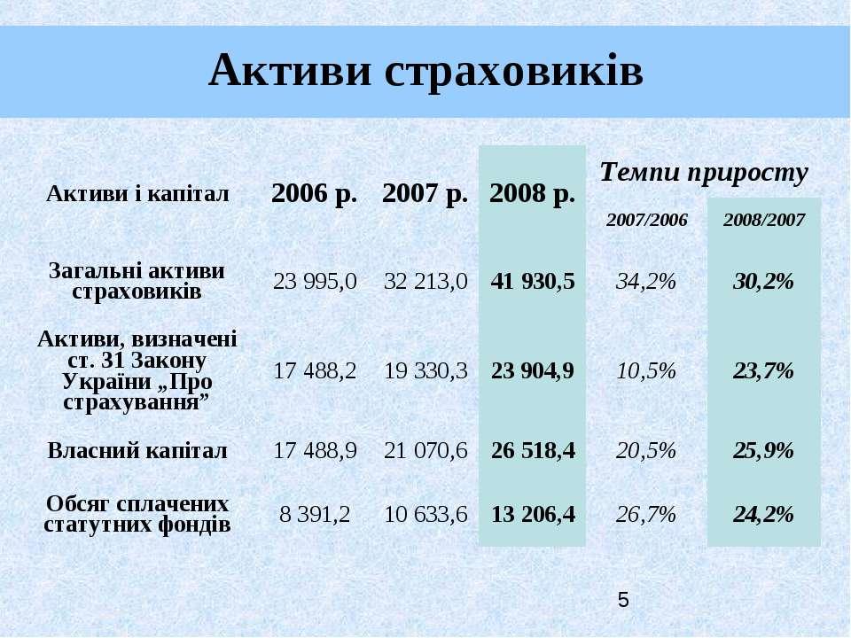 Активи страховиків Активи і капітал 2006 р. 2007 р. 2008 р. Темпи приросту 20...