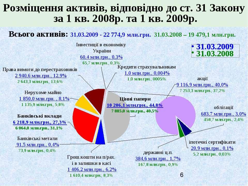 Розміщення активів, відповідно до ст. 31 Закону за 1 кв. 2008р. та 1 кв. 2009...
