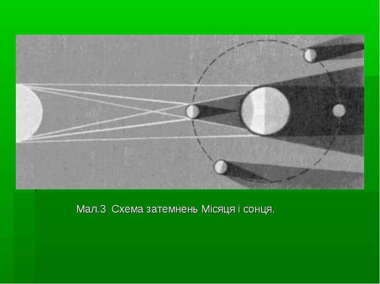 Мал.3 Схема затемнень Місяця і сонця.