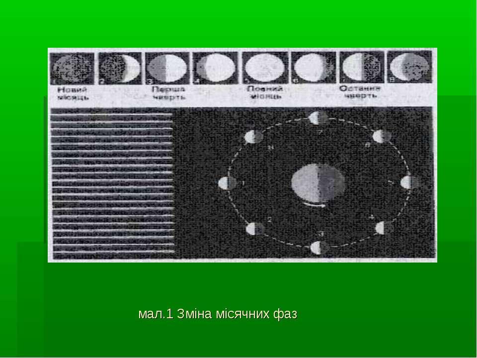 мал.1 Зміна місячних фаз