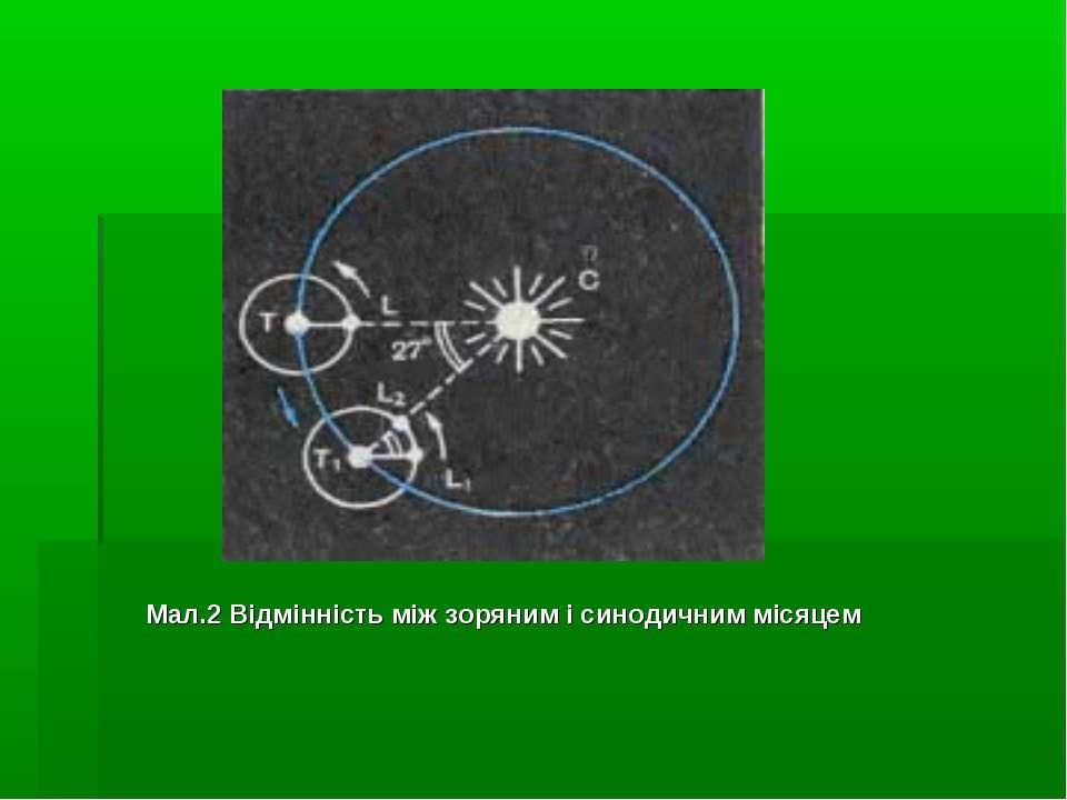 Мал.2 Відмінність між зоряним і синодичним місяцем