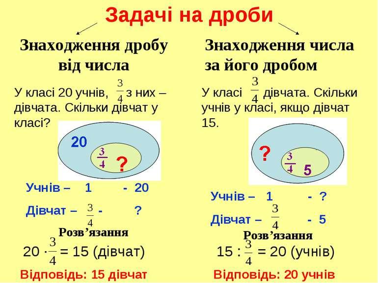 Задачі на дроби Знаходження дробу від числа Знаходження числа за його дробом ...