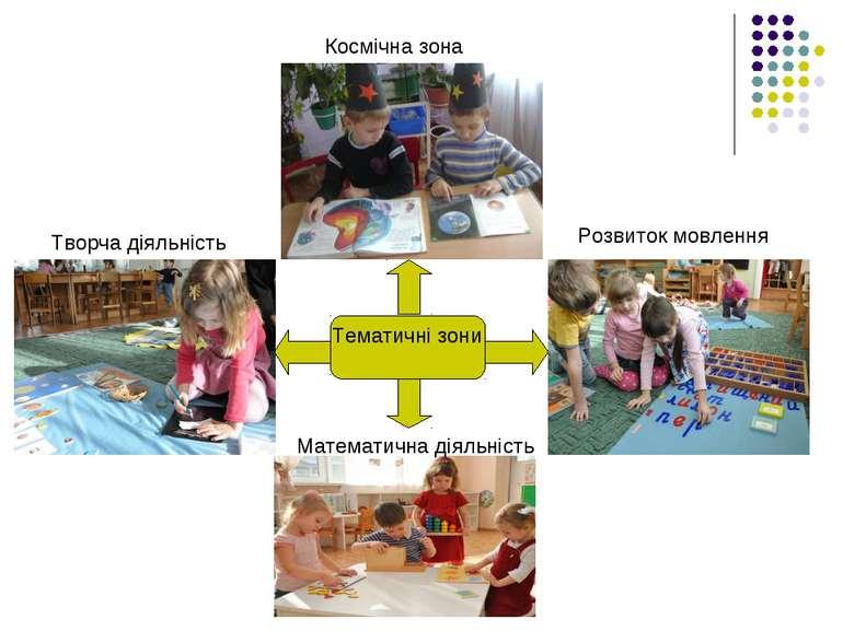 Тематичні зони Космічна зона Математична діяльність Розвиток мовлення Творча ...